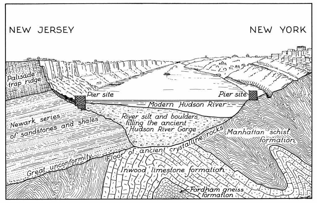 A black and white line illustration with a cross section of the Hudson River Gorge showing layers of geologic features