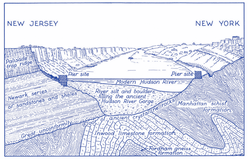 A line drawing showing a cross section of the Hudson River near Newark. Elements of the underlying geologic formations include Manhattan Schist, Inwood Limestone, sandstone, shale, and Fordham Gneiss.