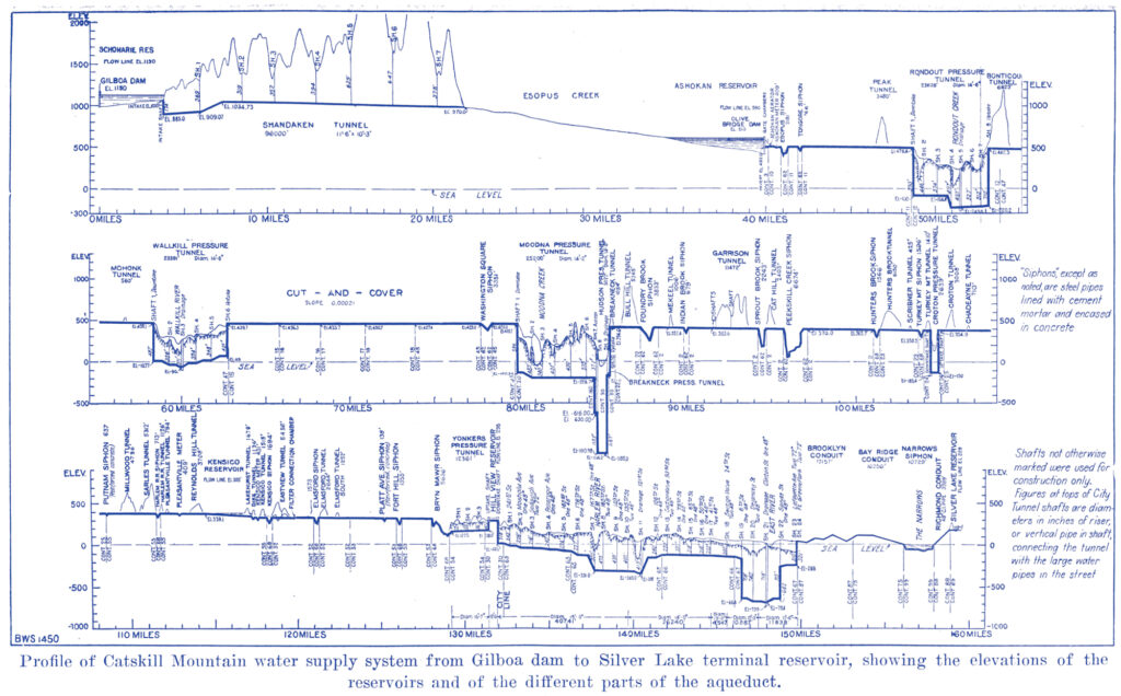 A blue/purple tinted line drawing that traces the elevations from the Gilboa Dam in the Catskills to NYC.