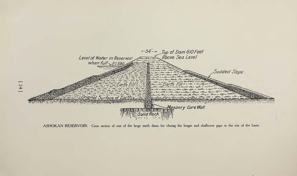 A black and white schematic drawing of engineering plans for one of the large earth dams for closing the longer and shallower gaps in the rim of the basin. It looks like a triangular volcano like shape with a masonry core wall in the middle.